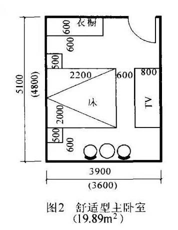 16个最人性化的房间装修尺寸