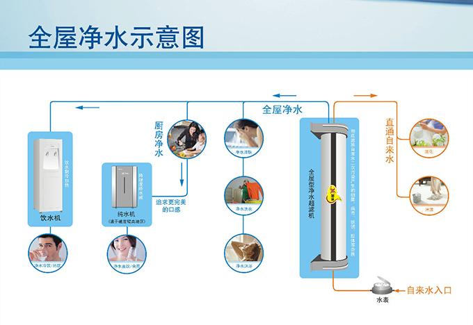 立升净水器安装步骤超简单就能学会!