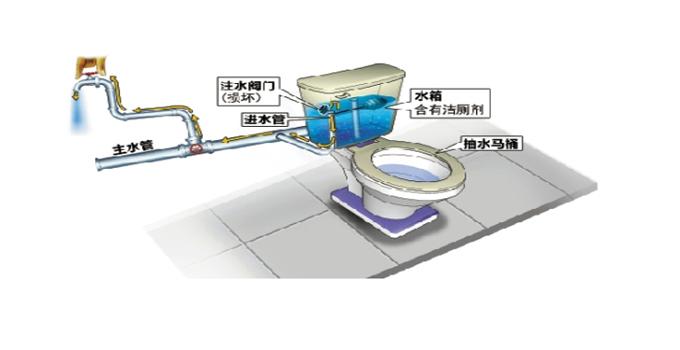 7马桶安装疏通 抽水马桶安装方法图解